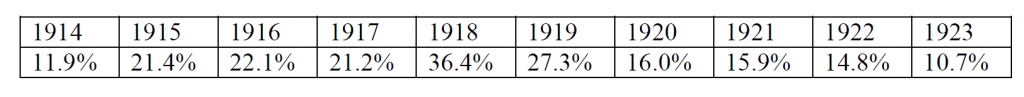 Variation of the percentages of Selachians caught at the port of Fiume, Italy over the years 1914-1923