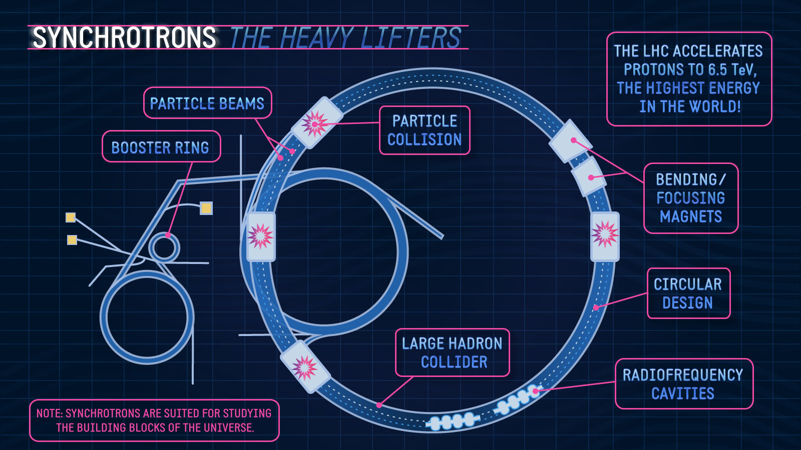 synchrotrons - the heavy lifters of particle physics