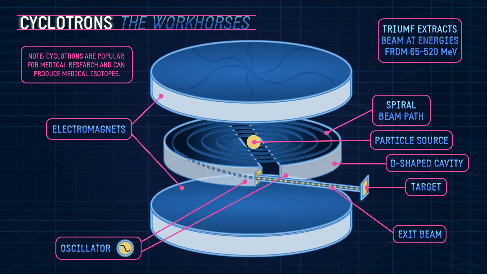 cyclotrons - the workhorses of particle physics
