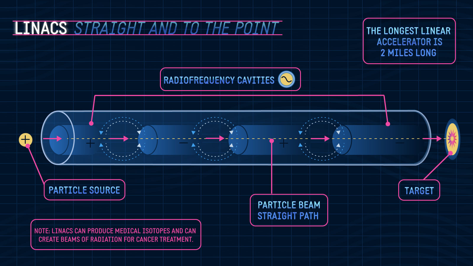 linacs - the straight and to the point accelerators in particle physics