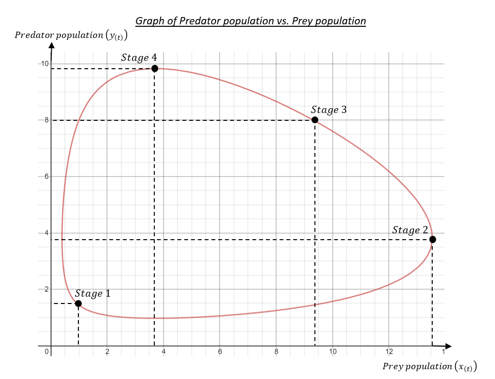 Graph of Predator population vs. Prey population for the selected constants.