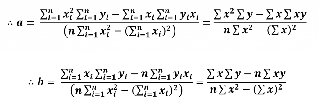 Coefficients from Least Square Fitting method without considering errors