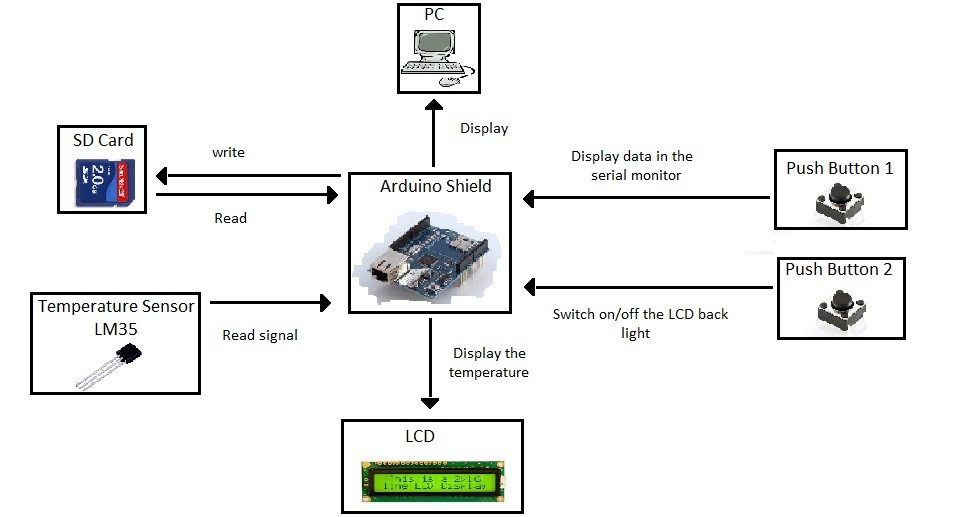 temperature logger arduino shield