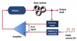 Block diagram of rc servo motor contents