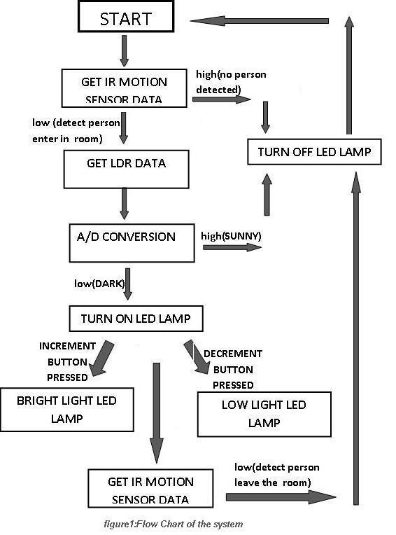 Motion detecting twilight LED lamp - Embedded System Laboratory