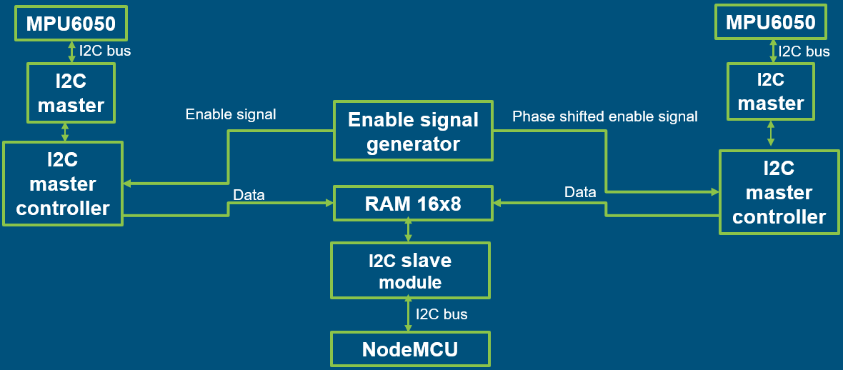 FPGA Based Multi I2C Controller - Embedded System Laboratory